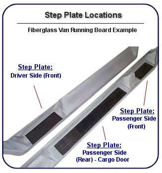 Running board for van conversions showing where to measure step pockets
